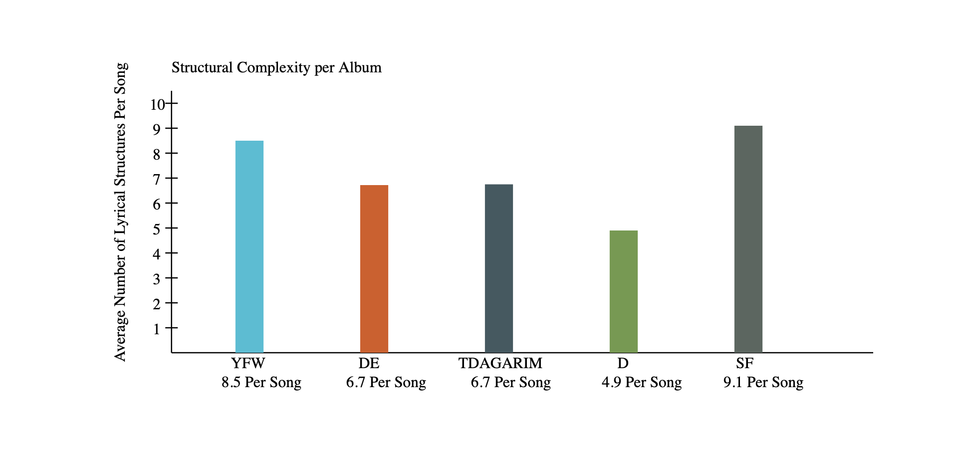 Song Structure Graph